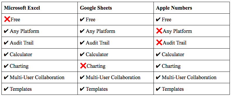 Features of the three main spreadsheet platforms.