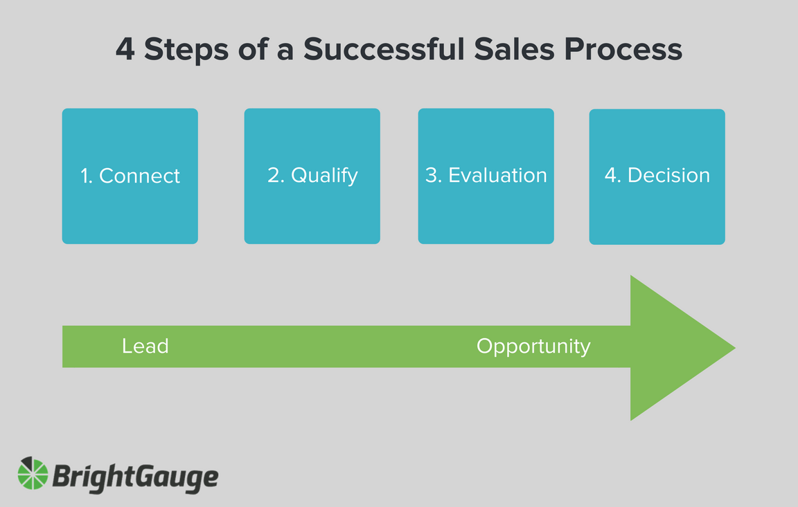 how to organize sales process using email nethunt crm